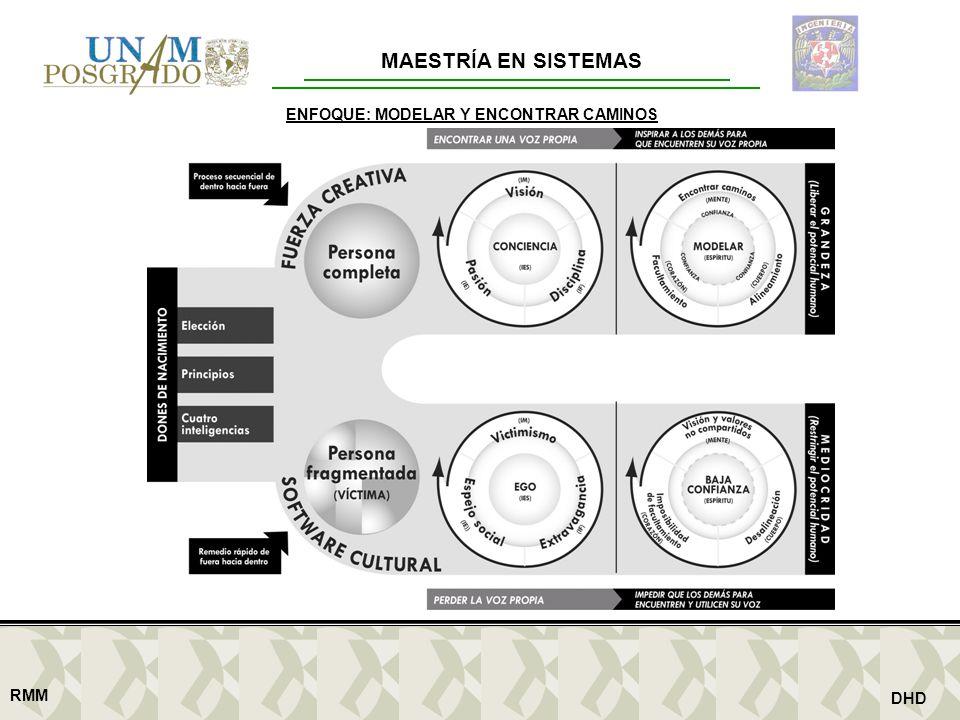 MAESTRÍA EN SISTEMAS RMM DHD ENFOQUE: MODELAR Y ENCONTRAR CAMINOS