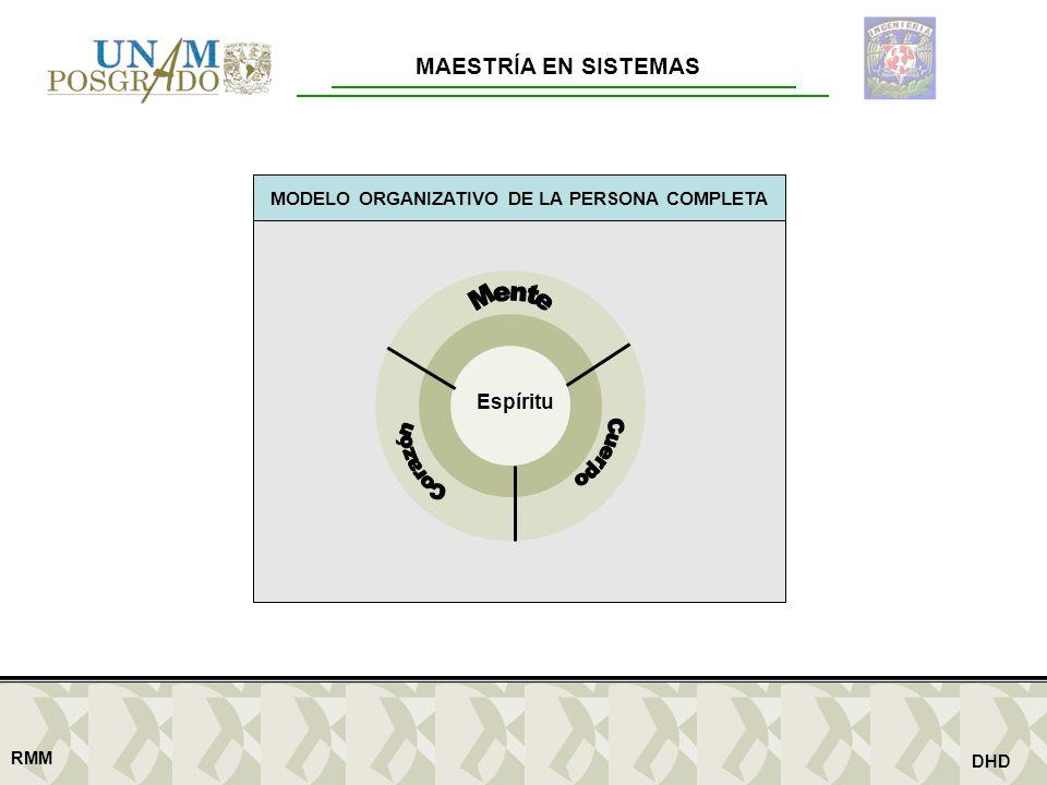 MAESTRÍA EN SISTEMAS RMM DHD MODELO ORGANIZATIVO DE LA PERSONA COMPLETA Espíritu