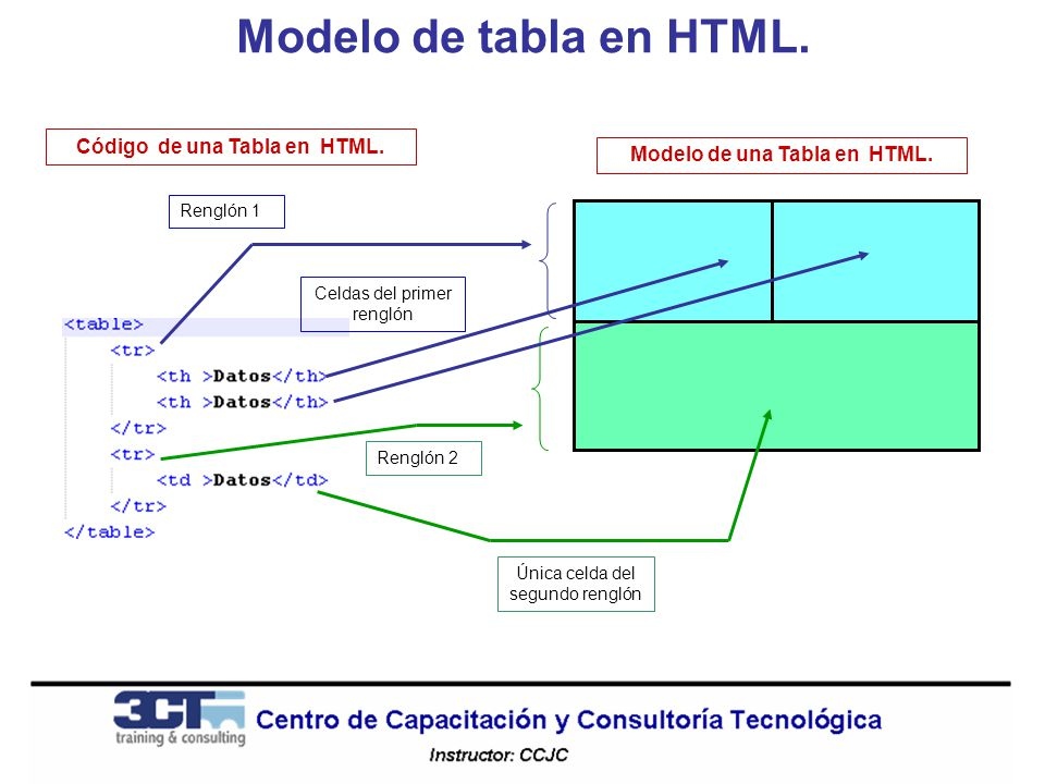 Modelo de tabla en HTML. Modelo de una Tabla en HTML. Renglón 1 Celdas del primer renglón Renglón 2 Única celda del segundo renglón Código de una Tabl