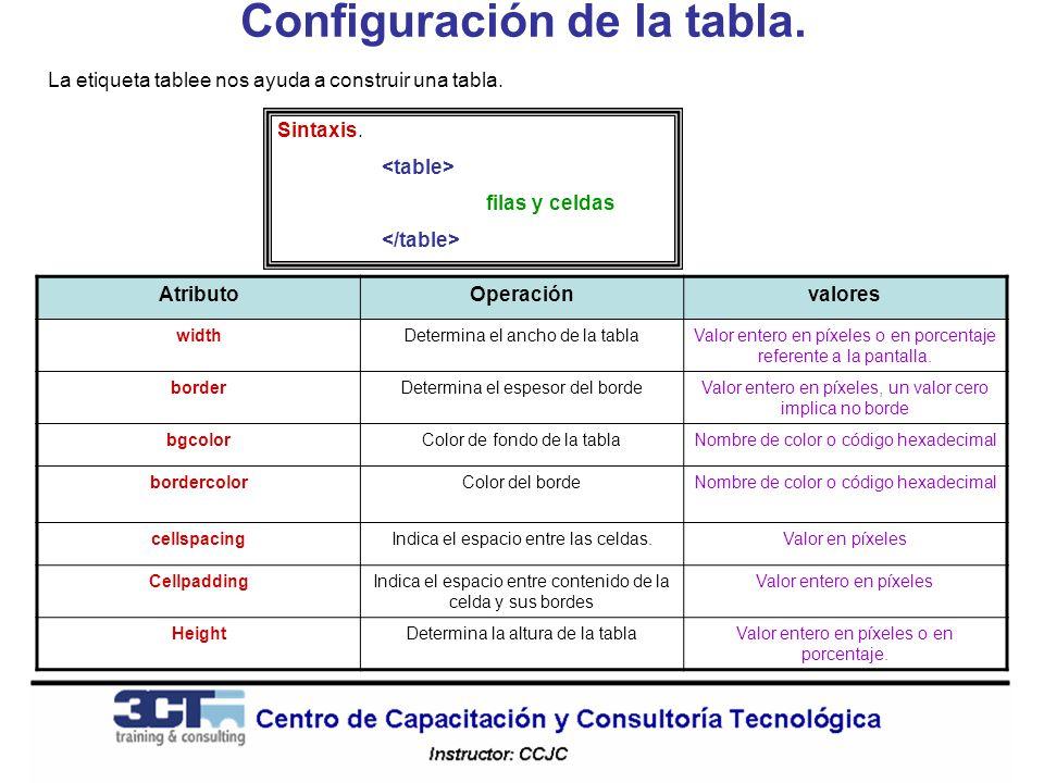 Configuración de la tabla. La etiqueta tablee nos ayuda a construir una tabla. Sintaxis. filas y celdas AtributoOperaciónvalores widthDetermina el anc