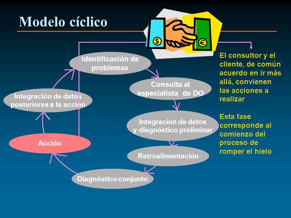 Modelo cíclico Identificación de problemas Consulta al especialista de DO Integración de datos y diagnóstico preliminar Retroalimentación Diagnóstico conjunto Acción Integración de datos posteriores a la acción El consultor y el cliente, de común acuerdo en ir más allá, convienen las acciones a realizar Esta fase corresponde al comienzo del proceso de romper el hielo
