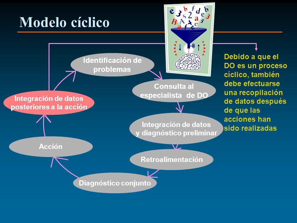 Modelo cíclico Identificación de problemas Consulta al especialista de DO Integración de datos y diagnóstico preliminar Retroalimentación Diagnóstico conjunto Acción Integración de datos posteriores a la acción Debido a que el DO es un proceso cíclico, también debe efectuarse una recopilación de datos después de que las acciones han sido realizadas