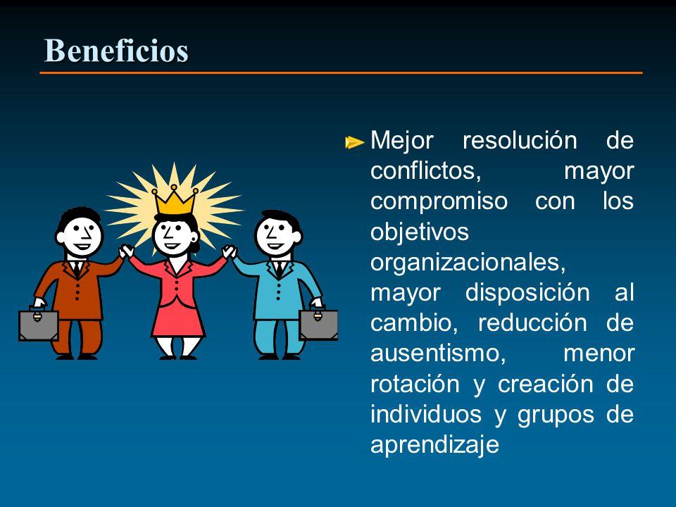 Beneficios Mejor resolución de conflictos, mayor compromiso con los objetivos organizacionales, mayor disposición al cambio, reducción de ausentismo, menor rotación y creación de individuos y grupos de aprendizaje