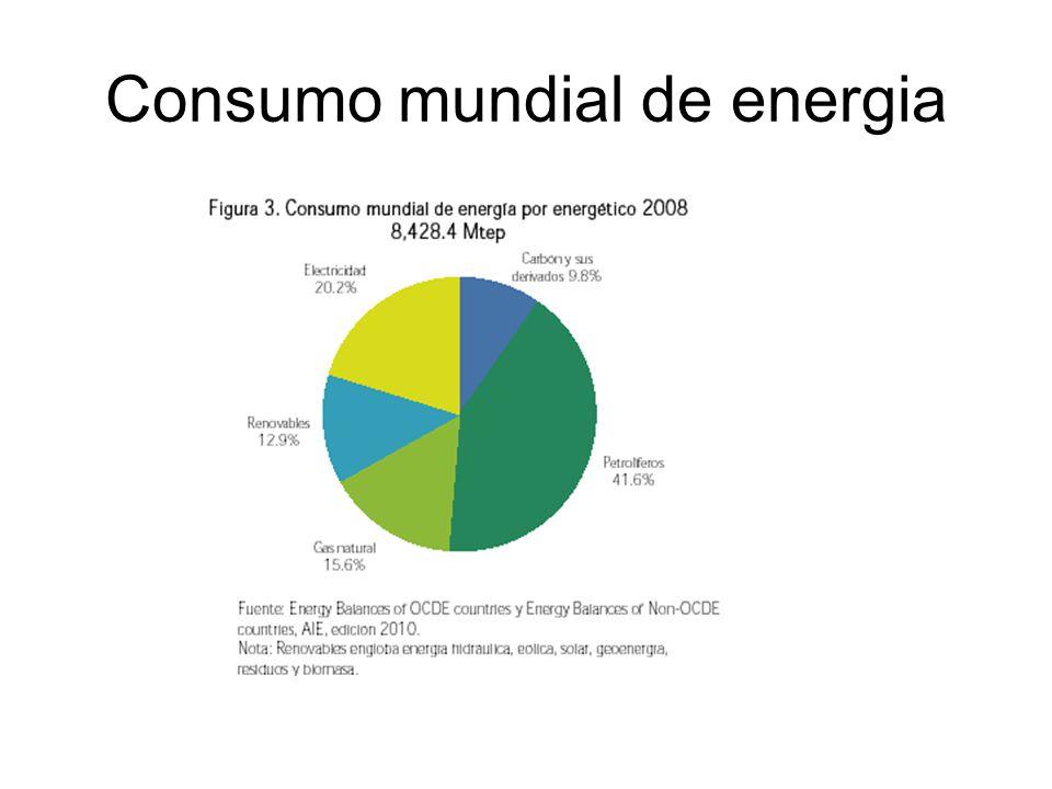 Consumo mundial de energia