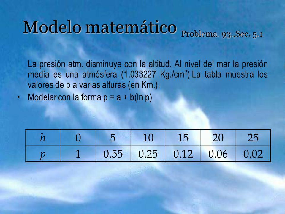 Modelo matemático Problema. 93.,Sec. 5.1 La presión atm. disminuye con la altitud. Al nivel del mar la presión media es una atmósfera (1.033227 Kg./cm