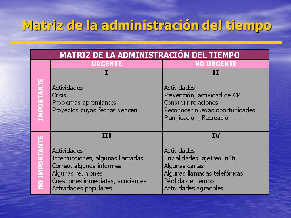 Matriz de la administración del tiempo