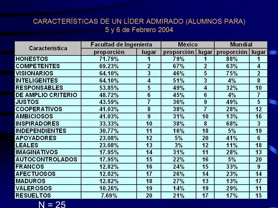 CARACTERÍSTICAS ADMIRADAS POR EL STAFF