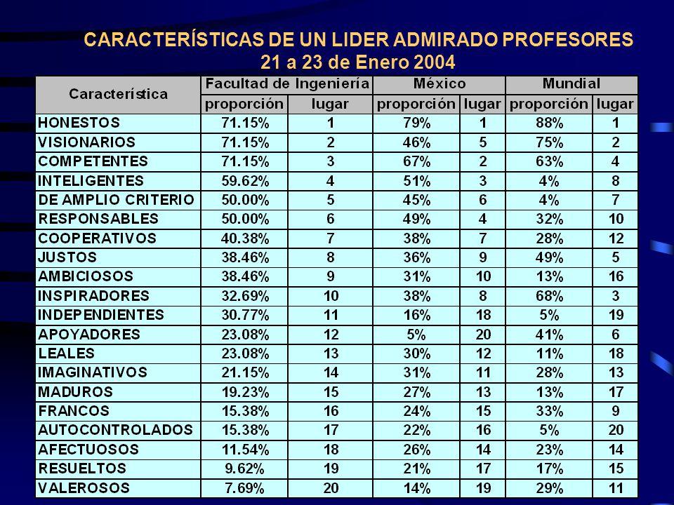 CARACTERÍSTICAS DE UN LÍDER ADMIRADO (ALUMNOS PARA) 5 y 6 de Febrero 2004 N = 25