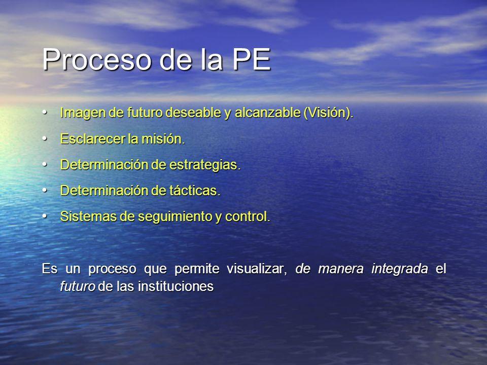 Proceso de la PE Imagen de futuro deseable y alcanzable (Visión). Imagen de futuro deseable y alcanzable (Visión). Esclarecer la misión. Esclarecer la