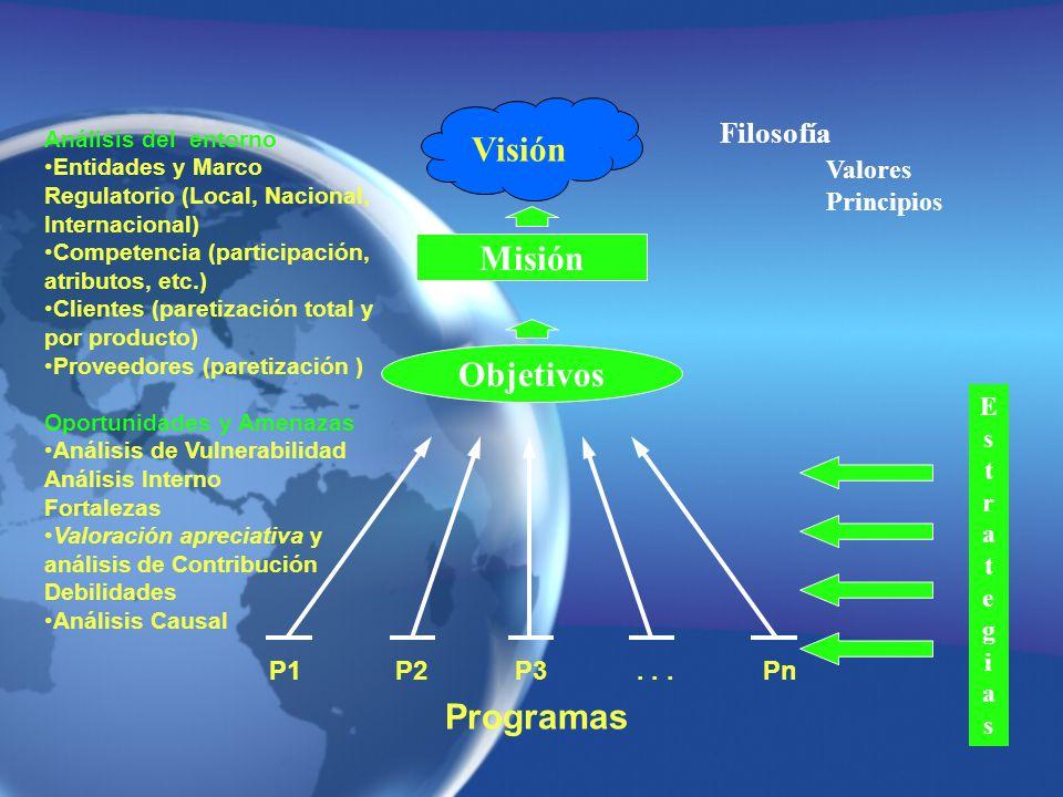Misión Objetivos Visión Programas P1P2P3Pn... Filosofía Valores Principios EstrategiasEstrategias Análisis del entorno Entidades y Marco Regulatorio (