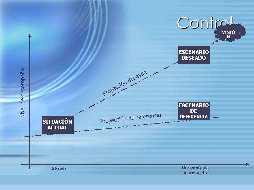 ControlControl SITUACIÓN ACTUAL Ahora Horizonte de planeación ESCENARIO DESEADO ESCENARIO DE REFERENCIA VISIÓ N Nivel de desempeño Proyección de refer