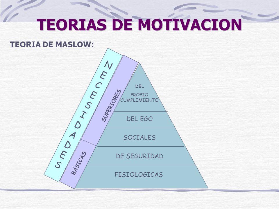 TEORIAS DE MOTIVACION TEORIA DE MASLOW: Lo más importante es reconocer que la unica forma para que ciertos elementos actúen como motivadores es que ciertas necesidades deben satisfacerse anticipadamente.