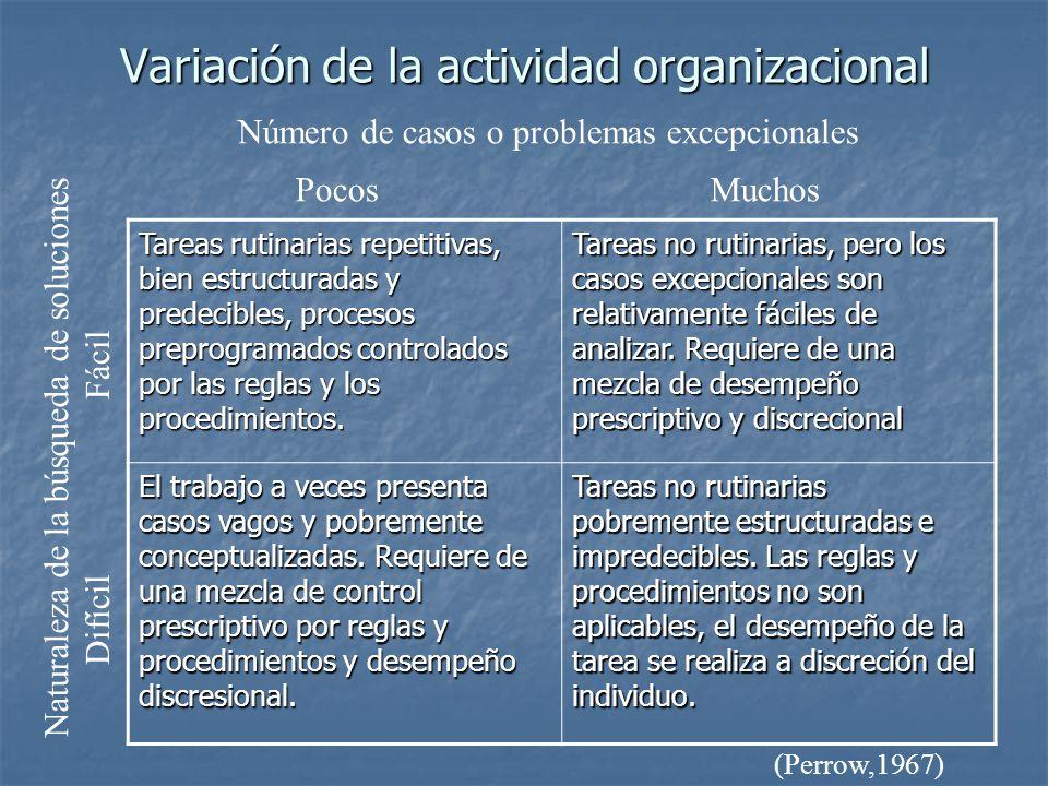 Variación de la actividad organizacional Tareas rutinarias repetitivas, bien estructuradas y predecibles, procesos preprogramados controlados por las