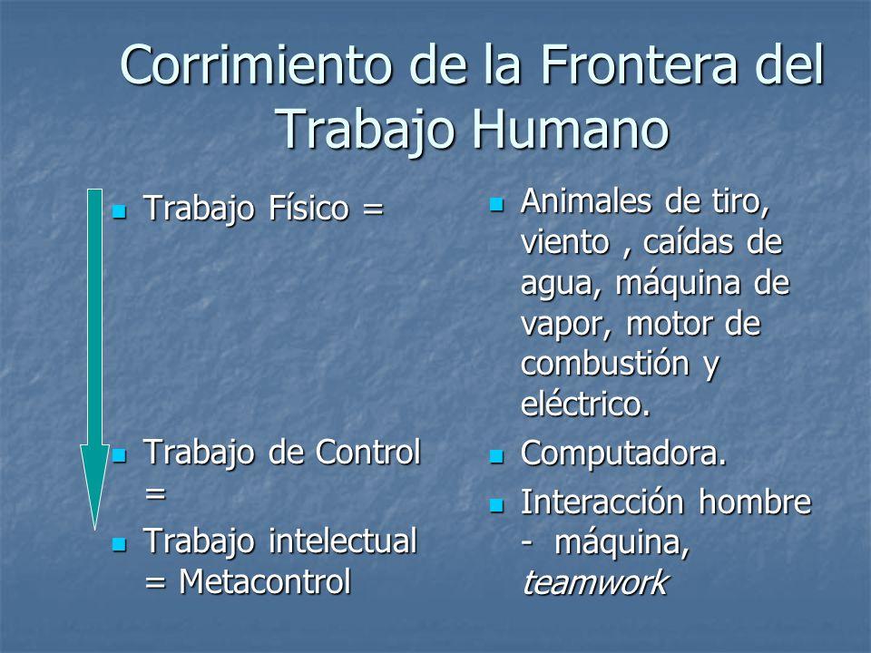 Corrimiento de la Frontera del Trabajo Humano Trabajo Físico = Trabajo Físico = Trabajo de Control = Trabajo de Control = Trabajo intelectual = Metaco