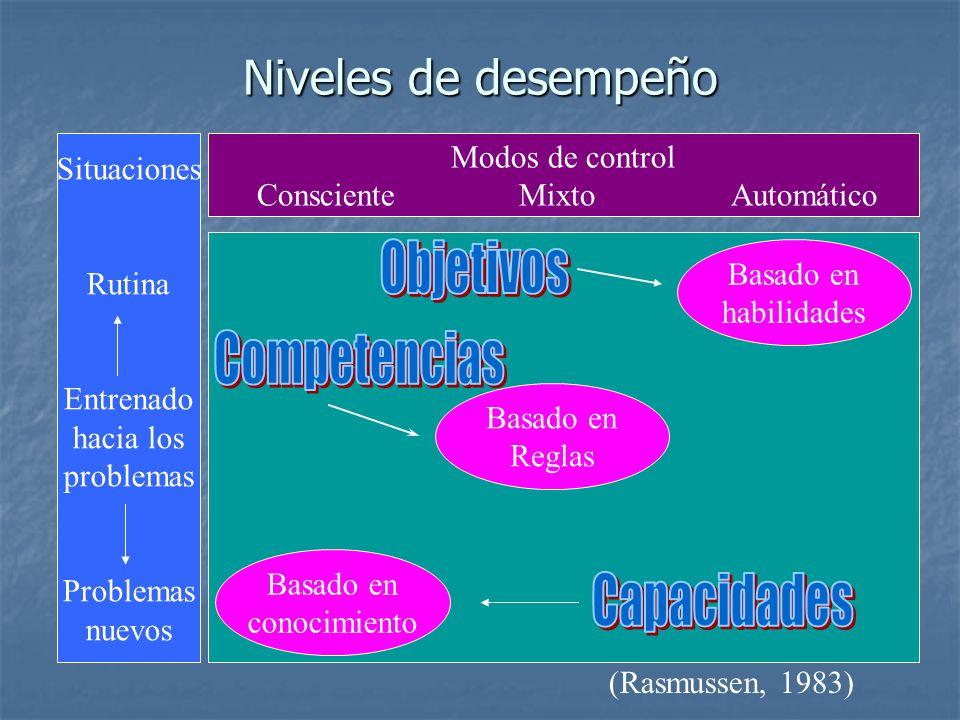 Niveles de desempeño Modos de control Consciente Mixto Automático Situaciones Rutina Entrenado hacia los problemas Problemas nuevos Basado en habilida