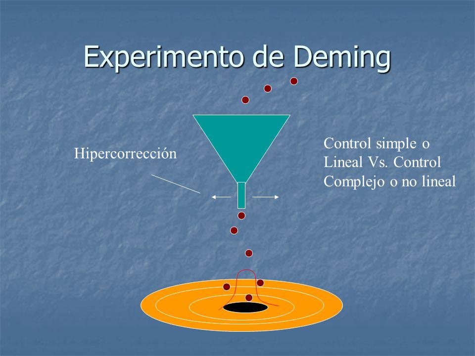 Experimento de Deming Hipercorrección Control simple o Lineal Vs. Control Complejo o no lineal