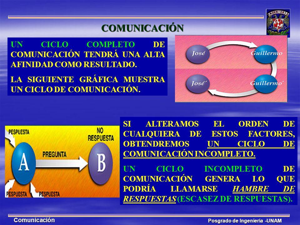 Posgrado de Ingeniería -UNAM Comunicación UN CICLO COMPLETO DE COMUNICACIÓN TENDRÁ UNA ALTA AFINIDAD COMO RESULTADO. LA SIGUIENTE GRÁFICA MUESTRA UN C