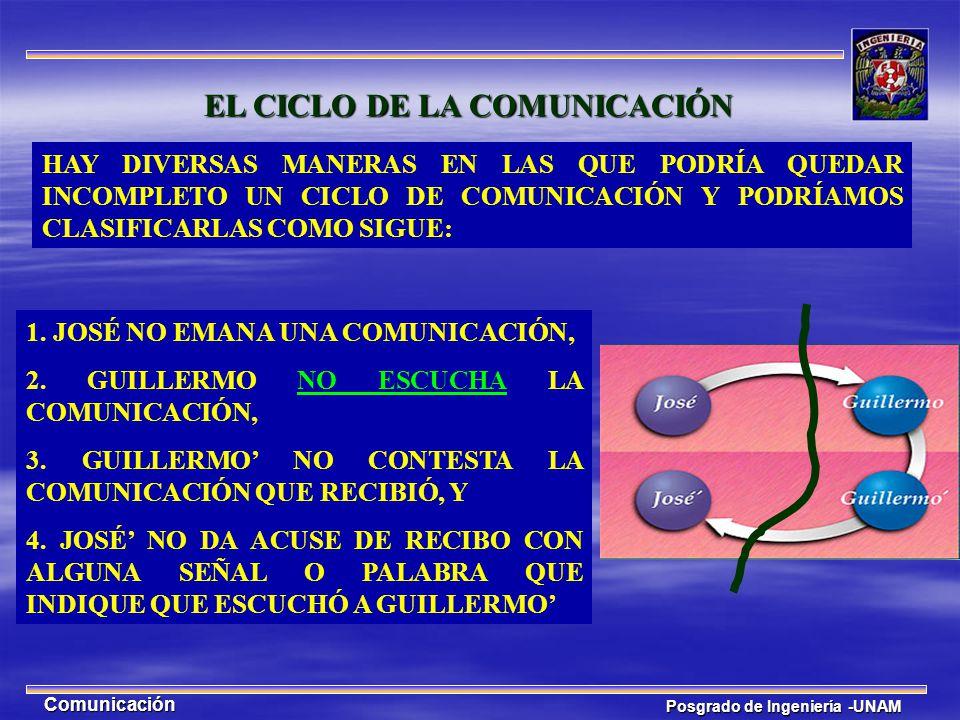Posgrado de Ingeniería -UNAM Comunicación HAY DIVERSAS MANERAS EN LAS QUE PODRÍA QUEDAR INCOMPLETO UN CICLO DE COMUNICACIÓN Y PODRÍAMOS CLASIFICARLAS