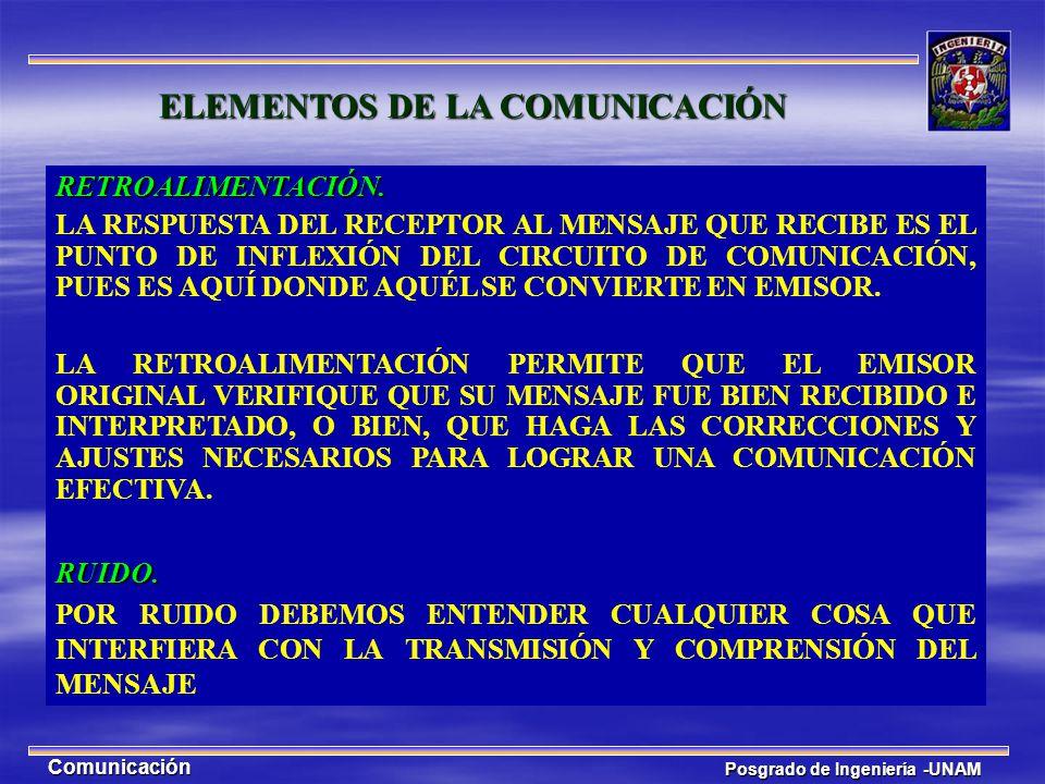 Posgrado de Ingeniería -UNAM Comunicación RETROALIMENTACIÓN. LA RESPUESTA DEL RECEPTOR AL MENSAJE QUE RECIBE ES EL PUNTO DE INFLEXIÓN DEL CIRCUITO DE