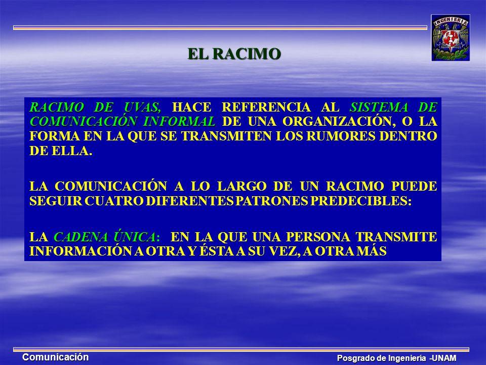 Posgrado de Ingeniería -UNAM Comunicación EL RACIMO RACIMO DE UVAS,SISTEMA DE COMUNICACIÓN INFORMAL RACIMO DE UVAS, HACE REFERENCIA AL SISTEMA DE COMU