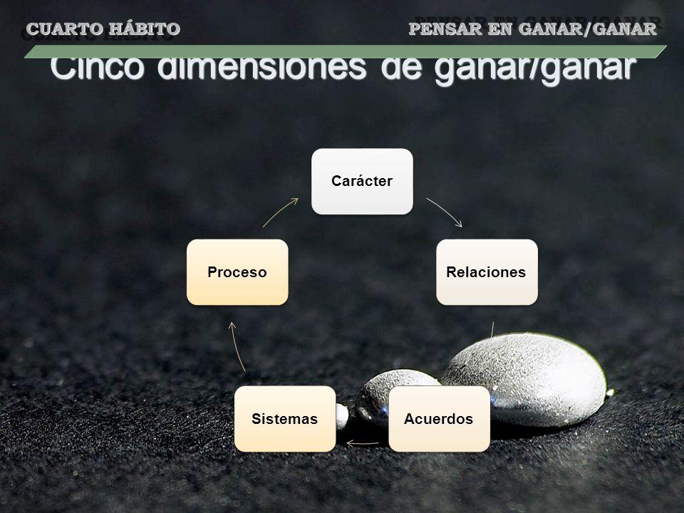 Cinco dimensiones de ganar/ganar CarácterRelacionesAcuerdosSistemasProceso CUARTO HÁBITO PENSAR EN GANAR/GANAR