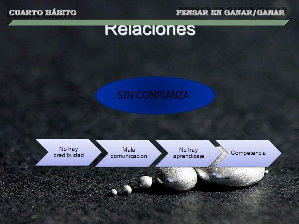 Relaciones No hay credibilidad Mala comunicación No hay aprendizaje Competencia SIN CONFIANZA CUARTO HÁBITO PENSAR EN GANAR/GANAR