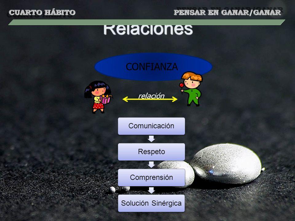 Relaciones CONFIANZA relación ComunicaciónRespetoComprensiónSolución Sinérgica CUARTO HÁBITO PENSAR EN GANAR/GANAR
