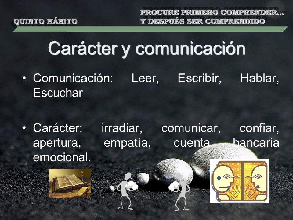 Carácter y comunicación Comunicación: Leer, Escribir, Hablar, Escuchar Carácter: irradiar, comunicar, confiar, apertura, empatía, cuenta bancaria emoc