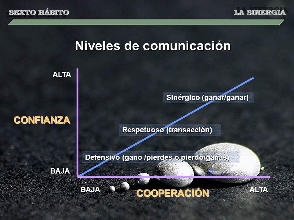 SEXTO HÁBITO LA SINERGIA ALTA ALTA BAJA BAJA Niveles de comunicación CONFIANZA COOPERACIÓN Defensivo (gano /pierdes o pierdo/ganas) Respetuoso (transa