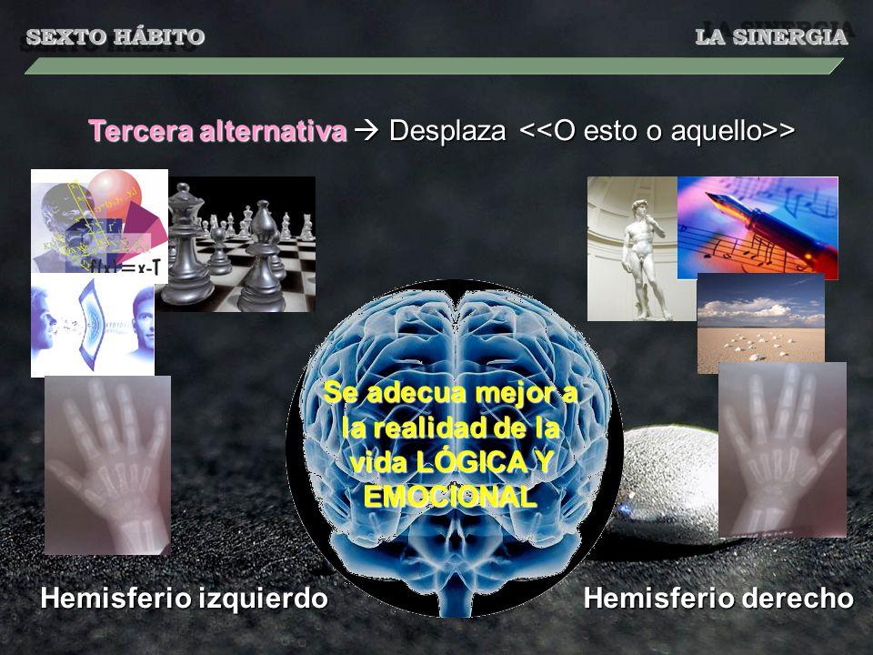SEXTO HÁBITO LA SINERGIA Tercera alternativa Desplaza > Se adecua mejor a la realidad de la vida LÓGICA Y EMOCIONAL Hemisferio izquierdo Hemisferio derecho