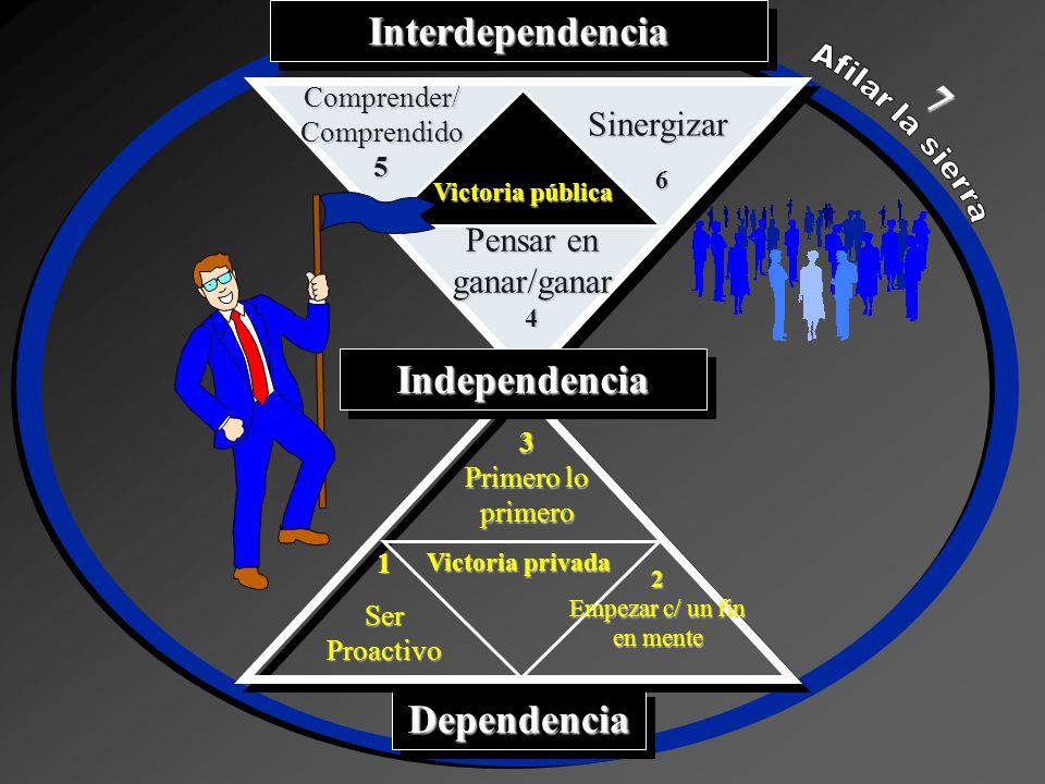 DependenciaDependencia Victoria privada InterdependenciaInterdependenciaIndependenciaIndependencia Comprender/ Comprendido 5 Sinergizar 6 Pensar en ga
