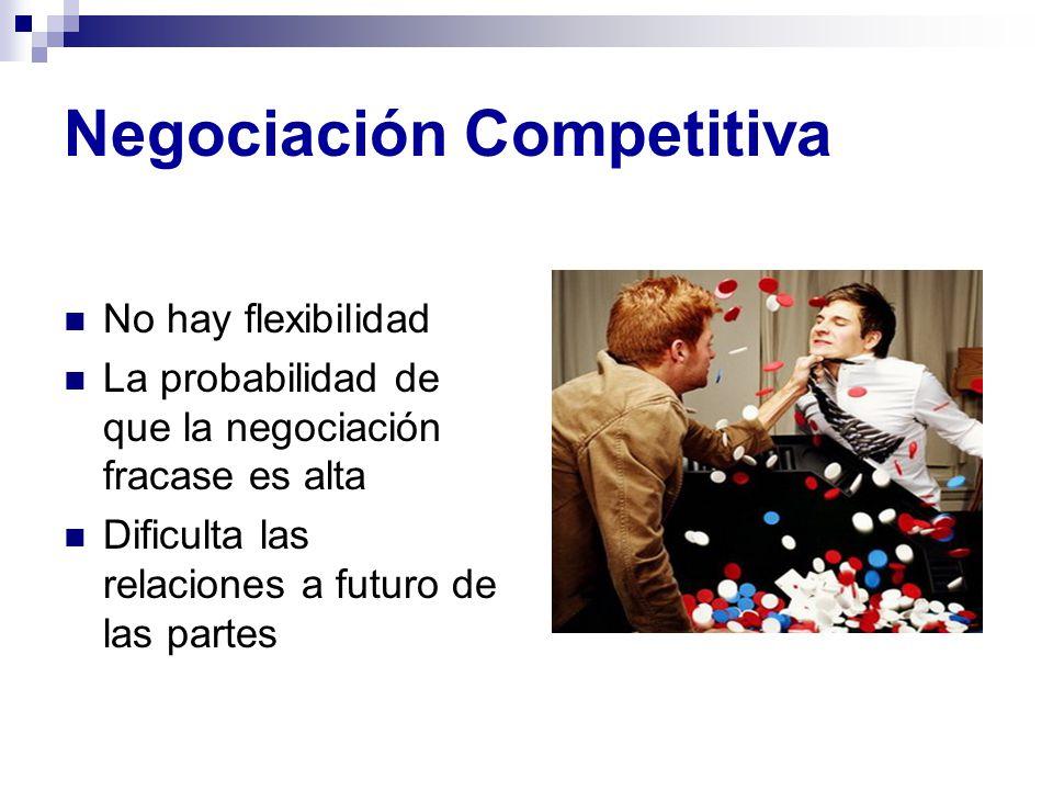 Negociación Competitiva No hay flexibilidad La probabilidad de que la negociación fracase es alta Dificulta las relaciones a futuro de las partes