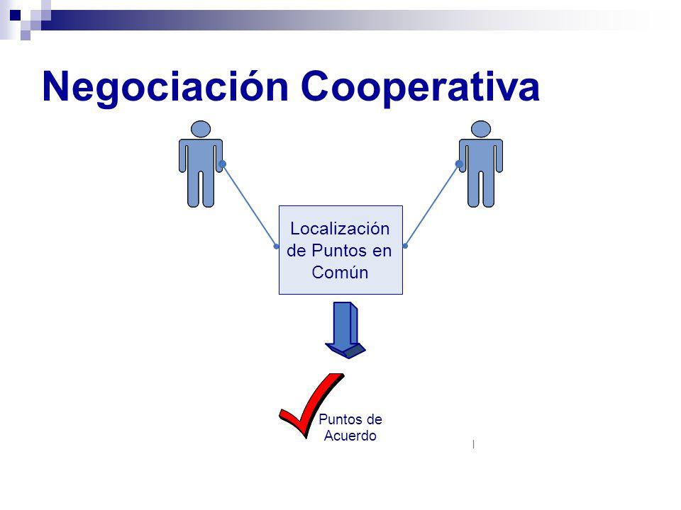 Negociación Cooperativa Localización de Puntos en Común | Puntos de Acuerdo