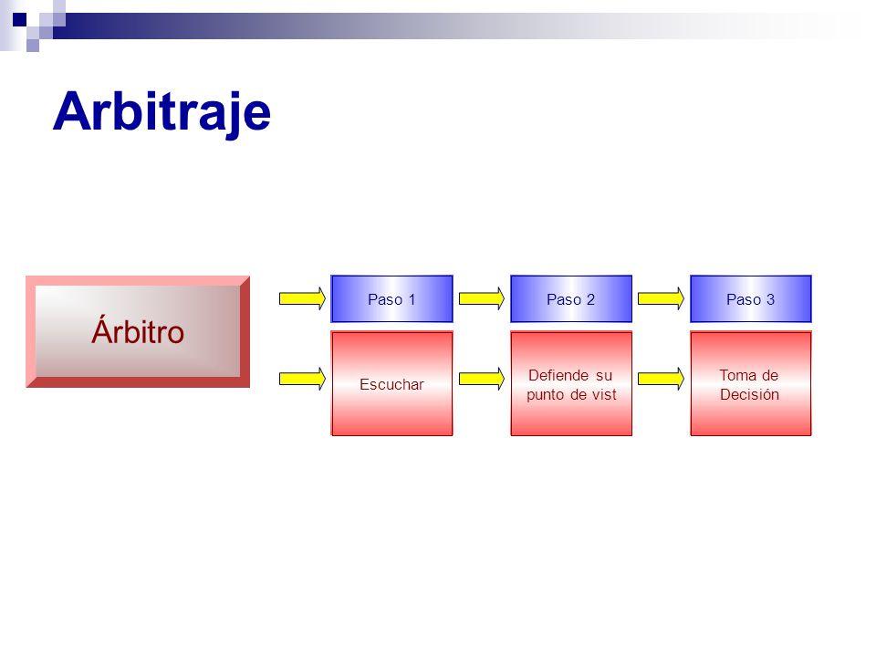 Arbitraje Escuchar Paso1 Árbitro Defiende su punto de vist Paso2 Toma de Decisión Paso3