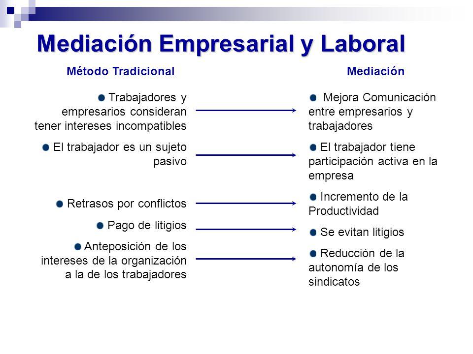 Mediación Empresarial y Laboral Mejora Comunicación entre empresarios y trabajadores El trabajador tiene participación activa en la empresa Incremento