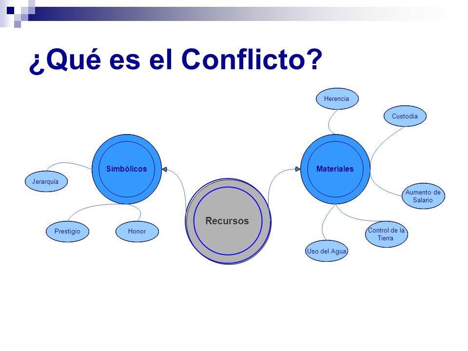 ¿Qué es el Conflicto? Recursos Simbólicos Herencia Custodia PrestigioHonor Jerarquía Control de la Tierra Aumento de Salario Materiales Uso del Agua
