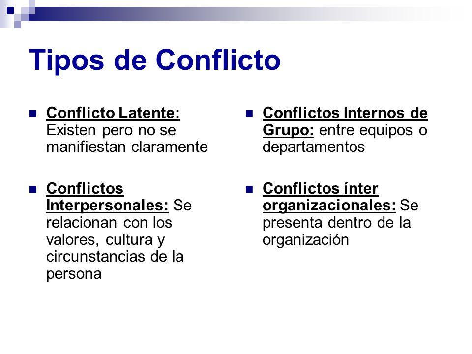 Tipos de Conflicto Conflicto Latente: Existen pero no se manifiestan claramente Conflictos Interpersonales: Se relacionan con los valores, cultura y c