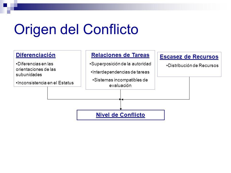Origen del Conflicto Diferenciación Diferencias en las orientaciones de las subunidades Inconsistencia en el Estatus Relaciones de Tareas Superposició