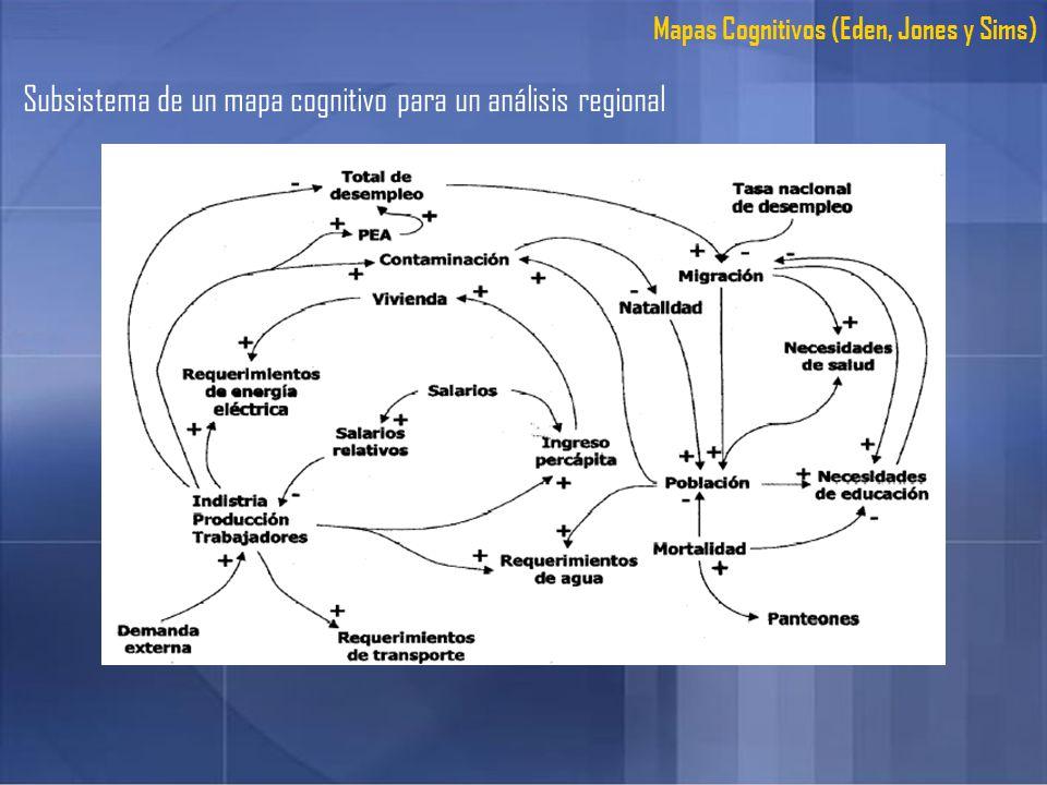 Subsistema de un mapa cognitivo para un análisis regional Mapas Cognitivos (Eden, Jones y Sims)