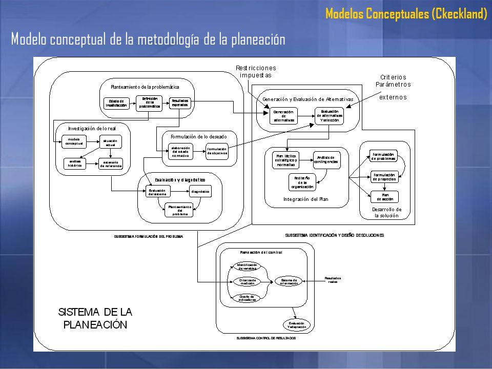 Modelo conceptual de la metodología de la planeación Modelos Conceptuales (Ckeckland)