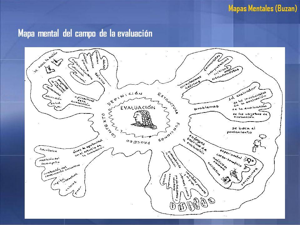 Mapa mental del campo de la evaluación Mapas Mentales (Buzan)