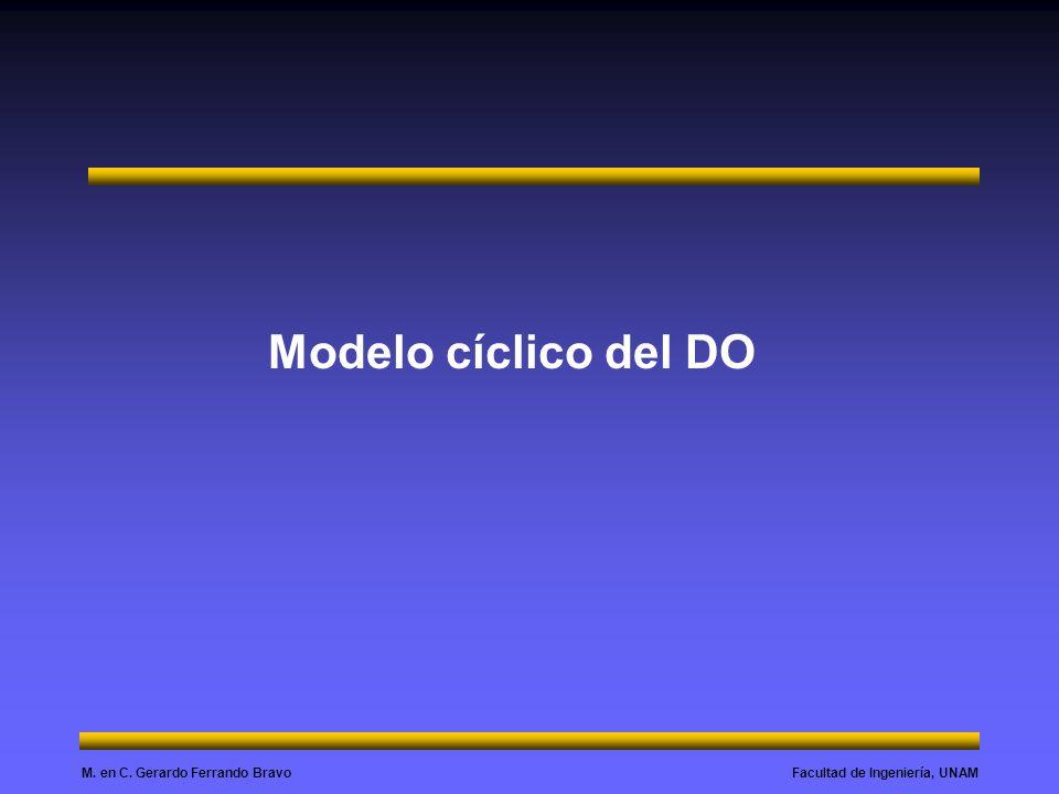 Facultad de Ingeniería, UNAMM. en C. Gerardo Ferrando Bravo Modelo cíclico del DO