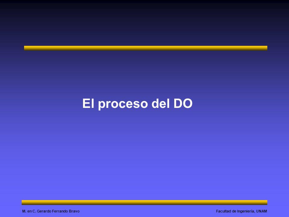 Facultad de Ingeniería, UNAMM. en C. Gerardo Ferrando Bravo El proceso del DO
