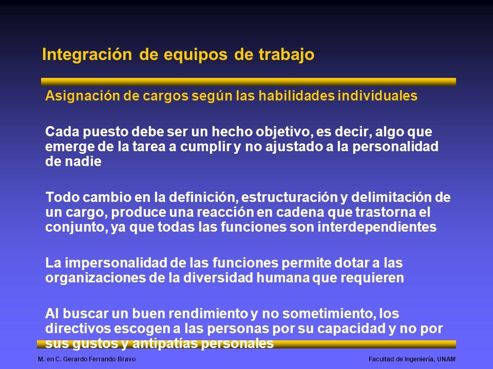 Facultad de Ingeniería, UNAMM. en C. Gerardo Ferrando Bravo Integración de equipos de trabajo Asignación de cargos según las habilidades individuales
