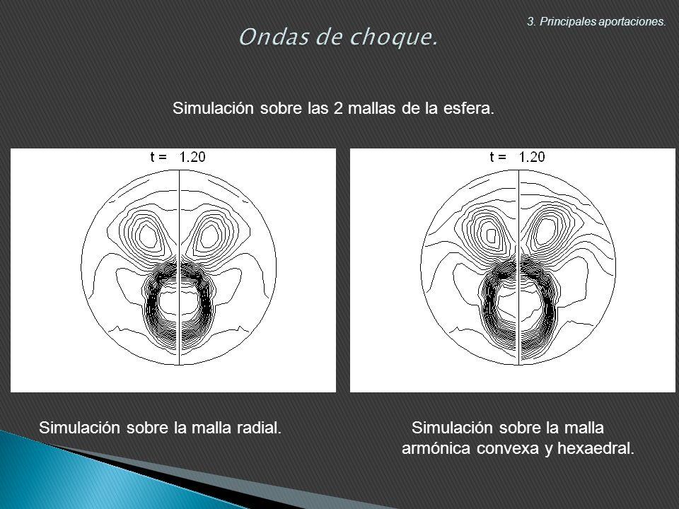 Simulación sobre las 2 mallas de la esfera.3. Principales aportaciones.