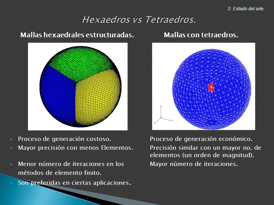 2.Estado del arte. Mallas hexaedrales estructuradas.