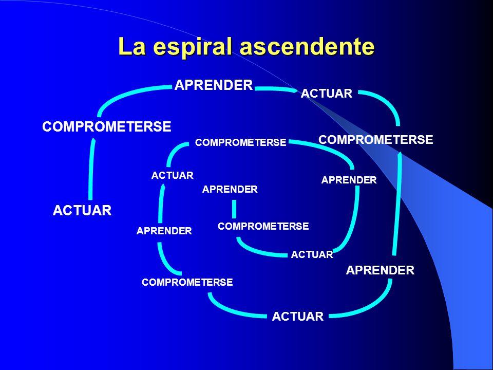 La espiral ascendente La renovación es el principio –y el proceso- que nos permite ascender en una espiral de crecimiento y cambio, de perfeccionamien