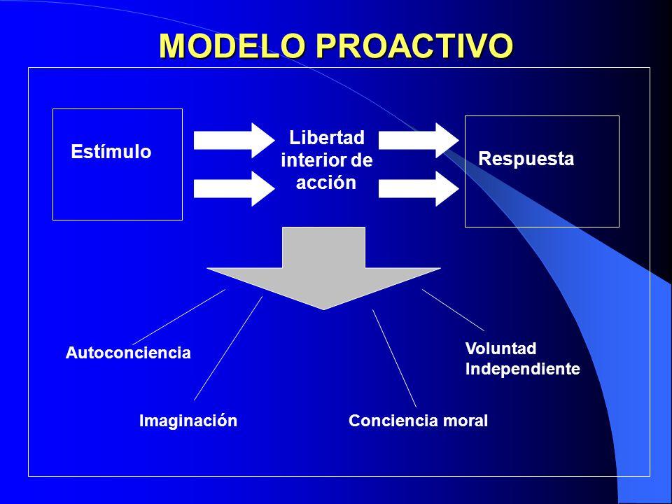 MODELO REACTIVO EstímuloRespuesta