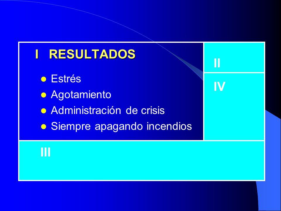 MATRIZ DE LA ADMINISTRACIÓN DEL TIEMPO I ACTIVIDADES: Crisis Problemas apremiantes Proyectos cuyas fechas vencen III ACTIVIDADES: Interrupciones, algu