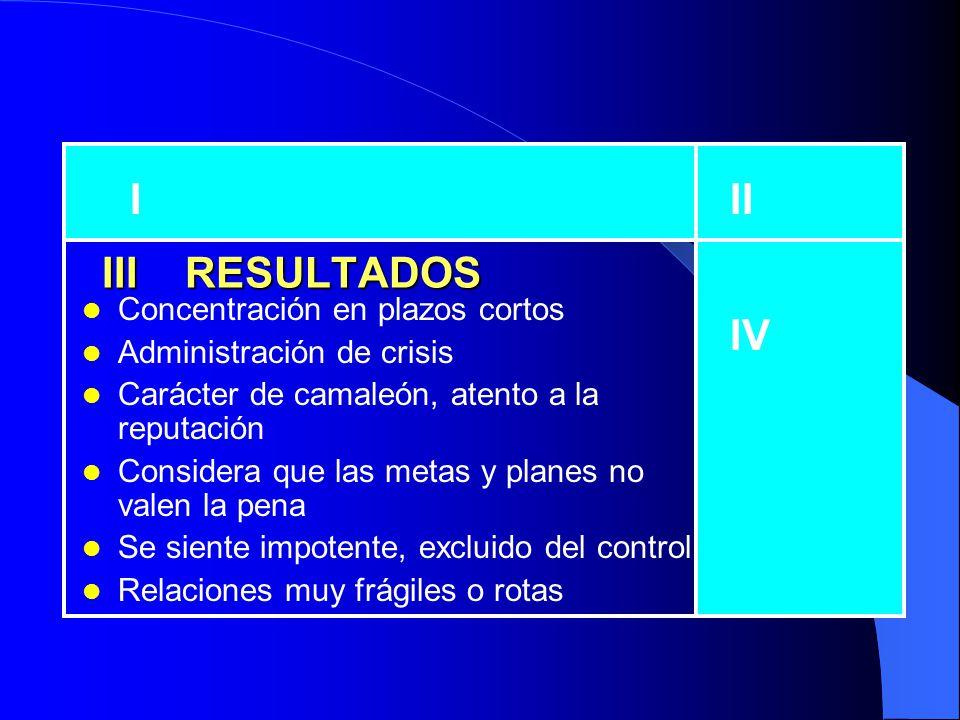 I RESULTADOS Estrés Agotamiento Administración de crisis Siempre apagando incendios II III IV